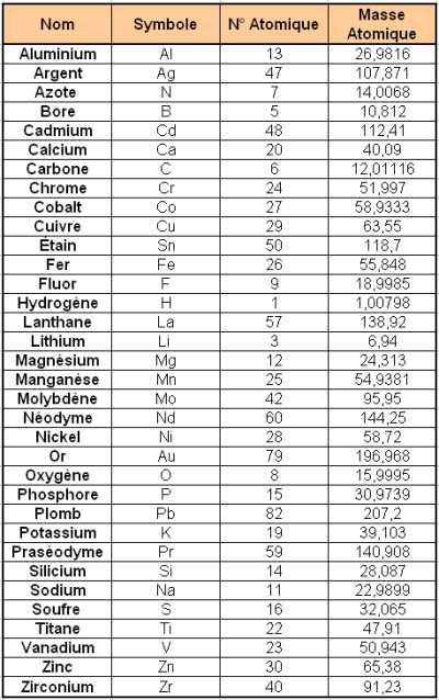 masse molaire du potassium