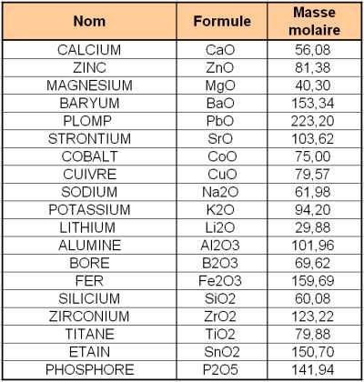 potassium masse molaire